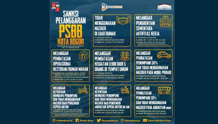 Sanksi PSBB Kota Bogor